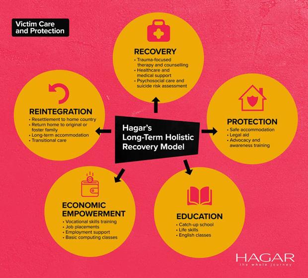 Hagar-Long-Term-Holistic-Recovery-Model